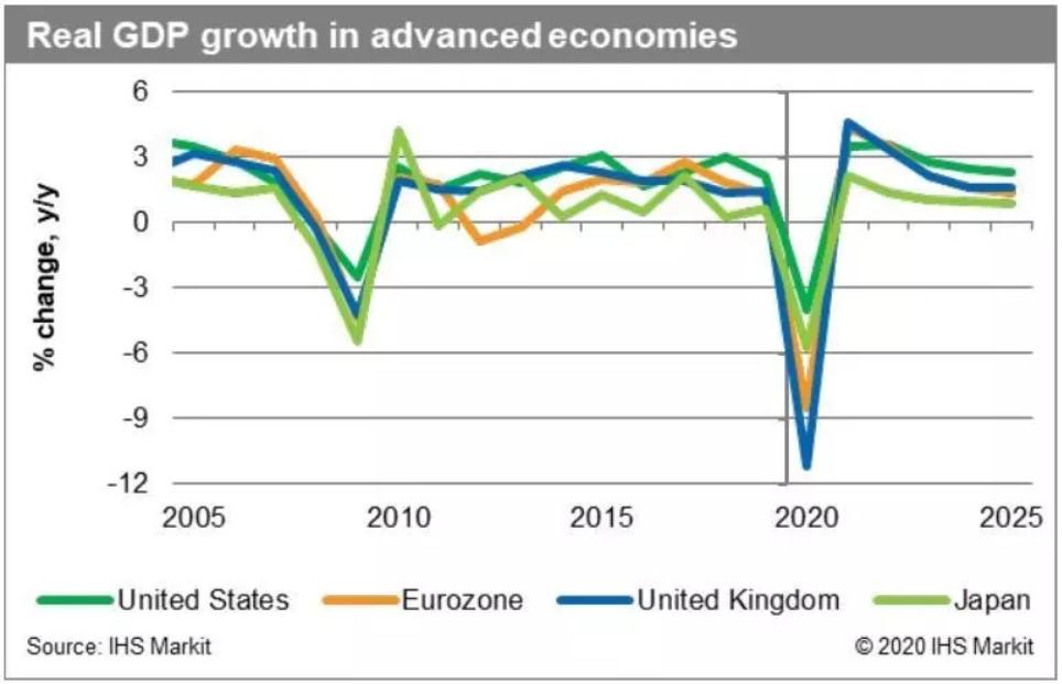 Economic impact of the COVID-19 pandemic